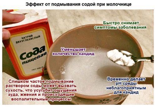 Сода от молочницы