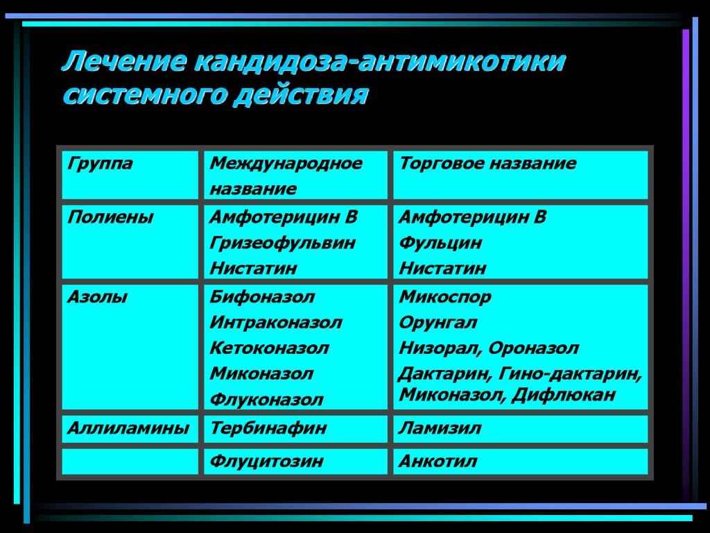 Антимикотики системного действия