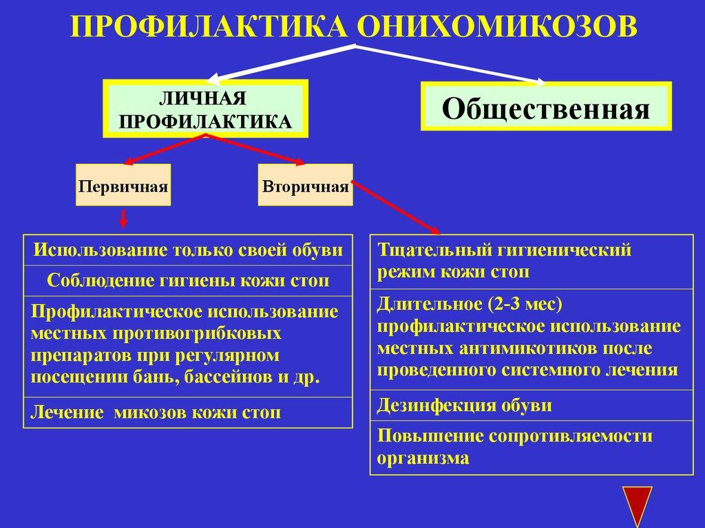 Профилактика онихомикозов