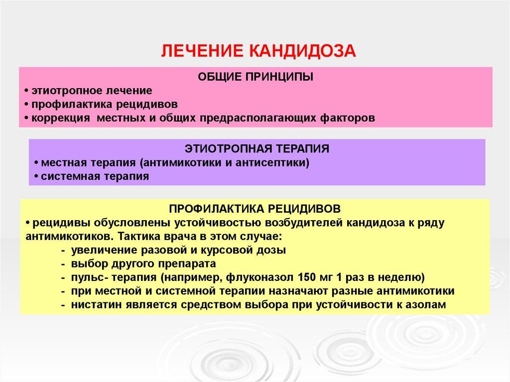 Принципы лечения кандидоза