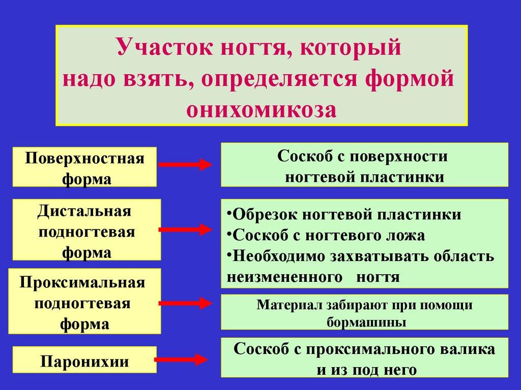 Диагностика онихомикоза